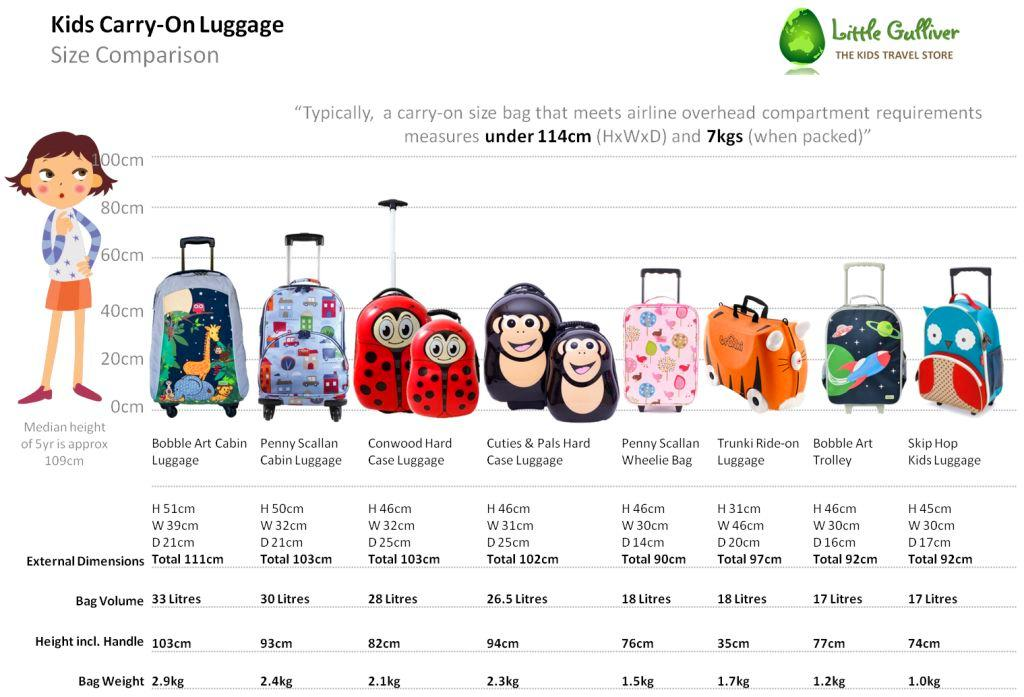 A Quick Guide to Kids Carry-On Luggage